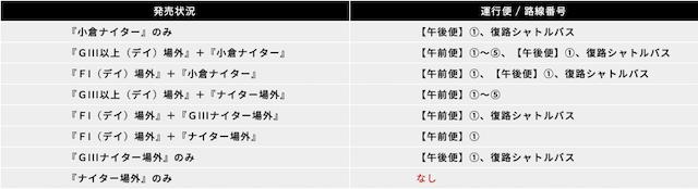 小倉競輪開催レース