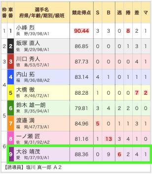 2019年10月30日広島3R出走表