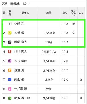 2019年10月30日広島3R結果