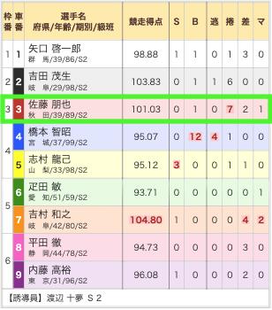 競輪バンク10月6日無料予想福井10R出走表