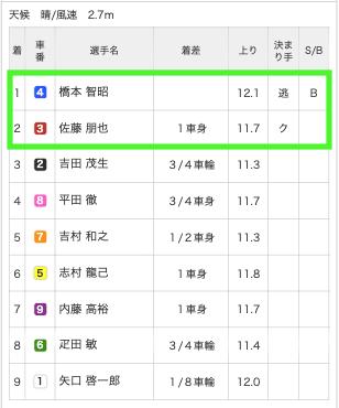 競輪バンク10月6日無料予想福井10R結果