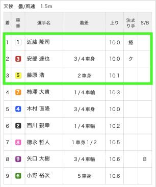 競輪バンク10月6日有料予想松戸7R結果