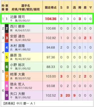 競輪バンク10月6日有料予想松戸7R出走表