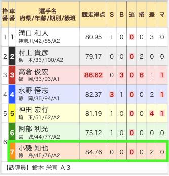 競輪ギア2019年11月11日無料予想松戸3R出走表
