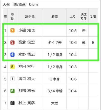 競輪ギア2019年11月11日無料予想松戸3R結果