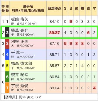 競輪ギア2019年11月11日無料予想松戸4R出走表